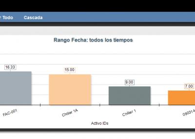 FaciliWorks CMMS - Indicadores de Desempeño (KPIs)